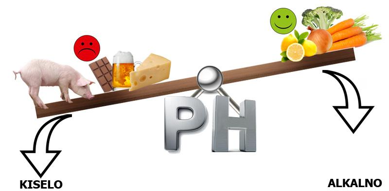 Kisela PH vrednost osnova je teških bolesti. Loša hrana povećava kiselost organizma a ta kiselost dovodi do pojave hroničnih bolesti.