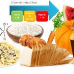Glikemijski indeks – Glikemijsko opterećenje