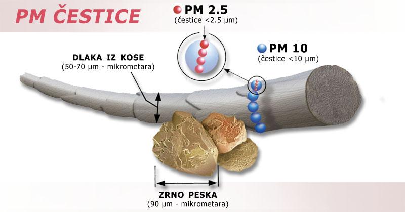 Zagađenost vazduha i zdravlje direktno su povezani. Dok kod ostalih kancerogena donekle i možemo kontrolisati izloženost, kod vazduha je to mnogo teže.